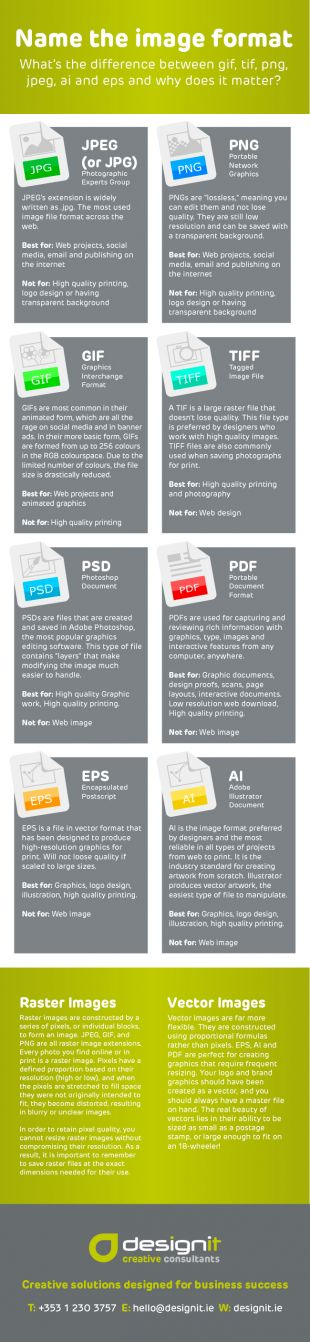Infographic describing different image file formats and their use